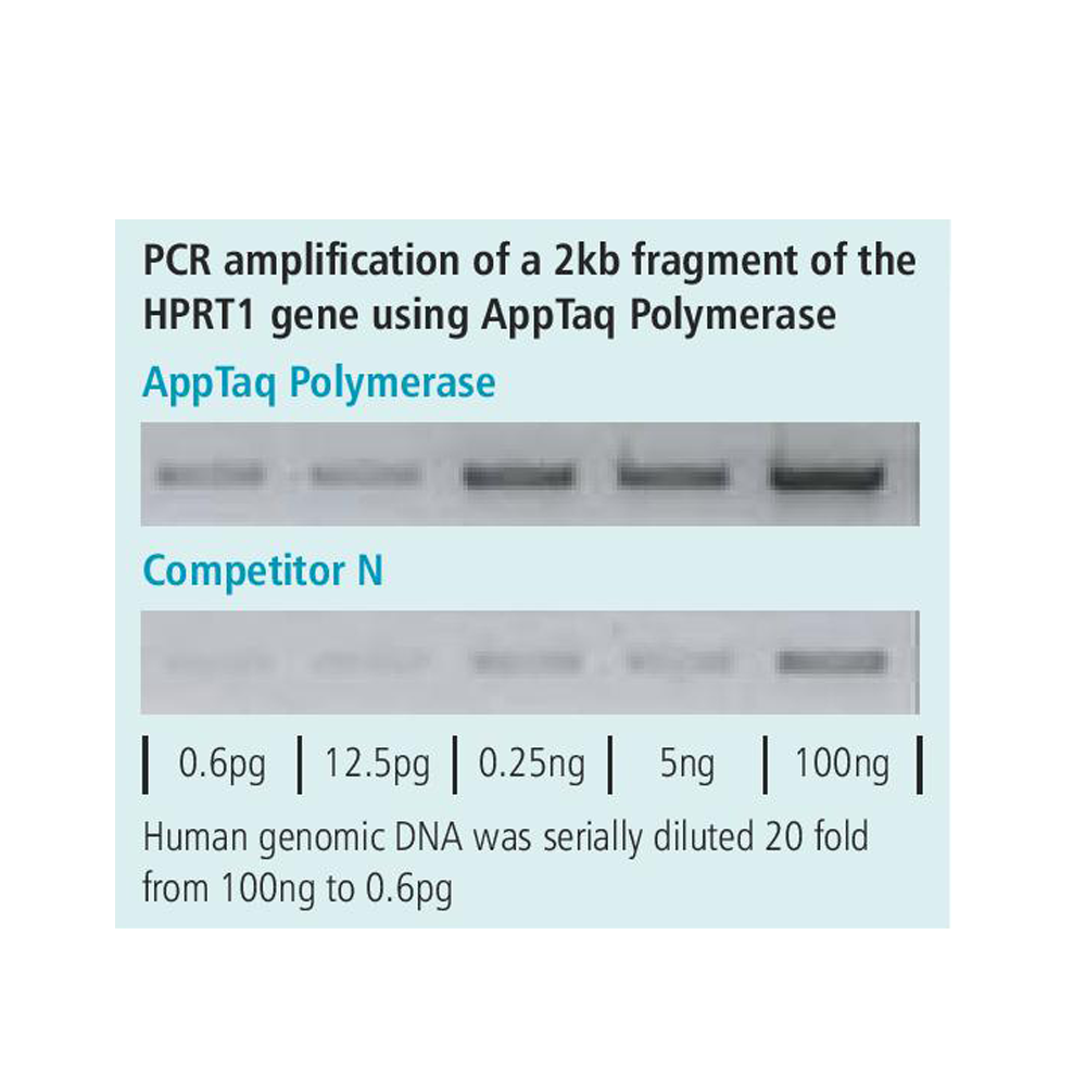 AppTaq RedMix (2X), 200 reactions