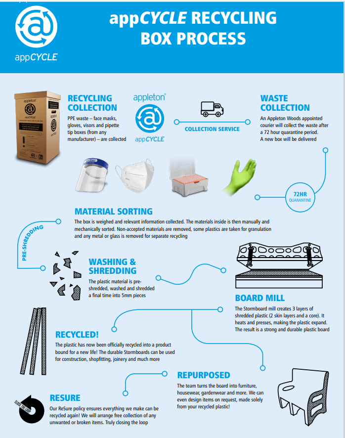 AppCYCLE Laboratory Waste Recycling Box